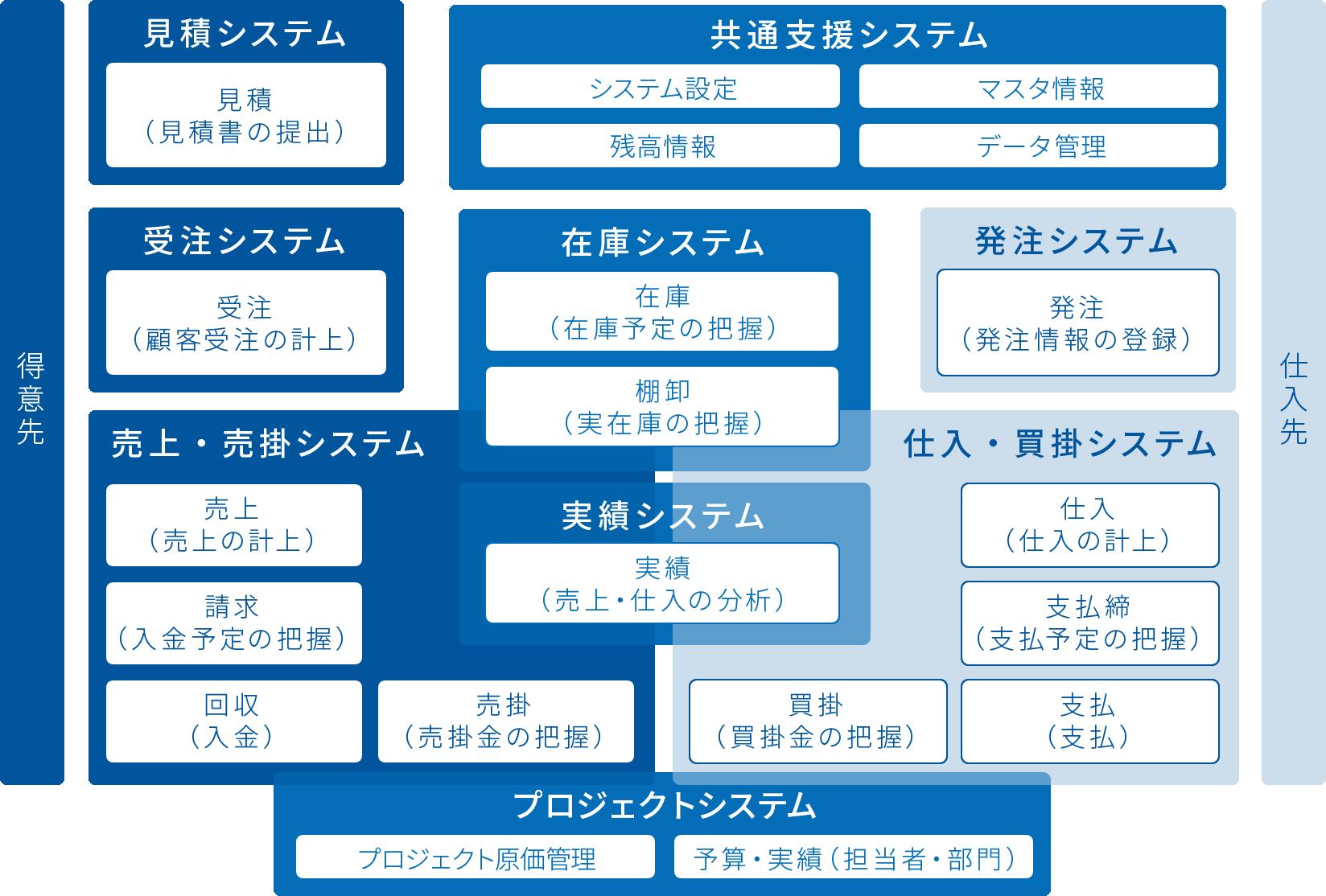 システム機能図