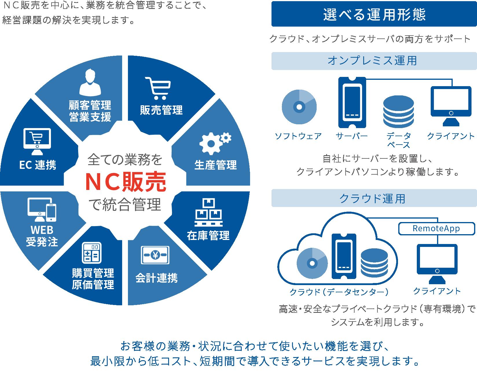 業務が選べる「NC販売」